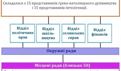 Структура Головної Руської Ради