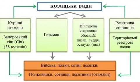 Військо Запорозьке – військово-політична організація українського козацтва (до 30-х рр. XVII ст.)