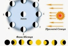 Як змінюються фази місяця?