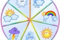 Що таке погода?