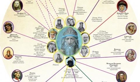 Перебіг міжусобної боротьби між синами Володимира Великого