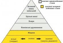 Соціальна піраміда (основні верстви населення та система залежності) Київської Русі