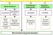 Соціальна структура українського суспільства