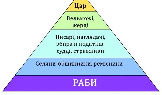Населення Вавилонської держави