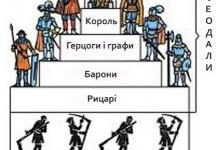 Три стани середньовічного суспільства