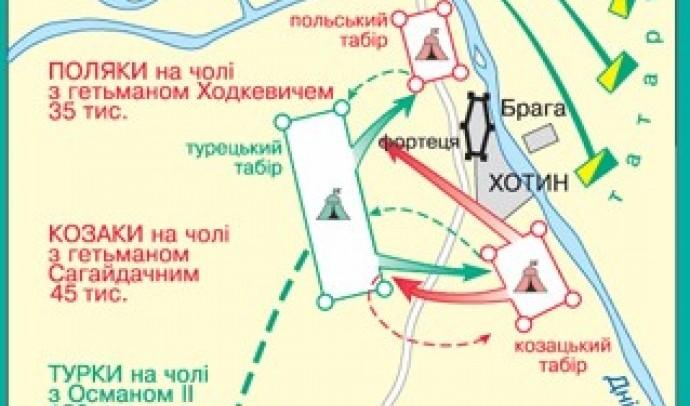 Хотинська війна 1621 р.