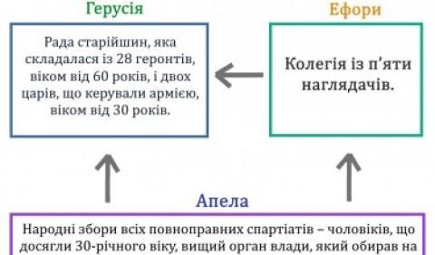 Управління Спартанською державою