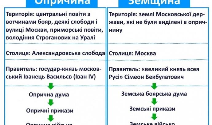 Організація управління Московською державою в роки опричнини