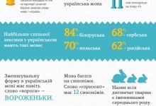 10 пізнавальних фактів про українську мову