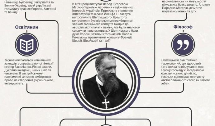 Андрей Шептицький - Всеукраїнський Владика