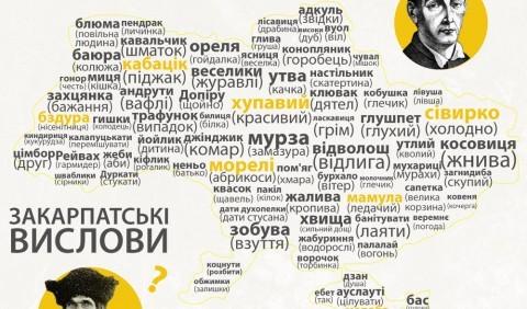 Цікаві факти про українські діалекти і говірки