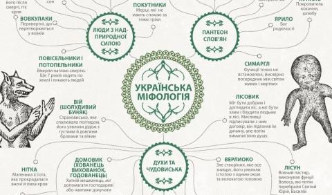Міфологія та народні вірування давніх українців