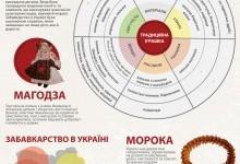Українські народні іграшки